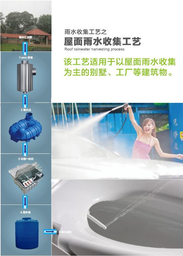 Roof rainwater harvesting industry